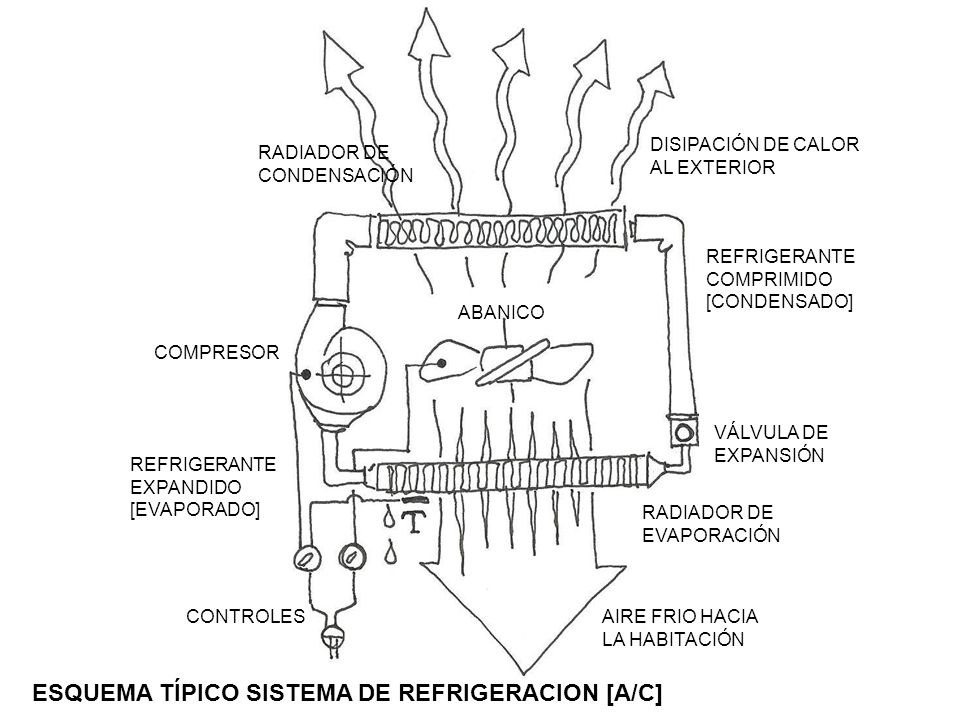 ESQUEMA TÍPICO SISTEMA DE REFRIGERACION [A/C]
